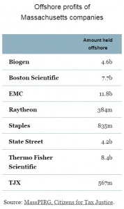 top 8 companies in MA with offshore profits