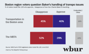 WBUR poll.